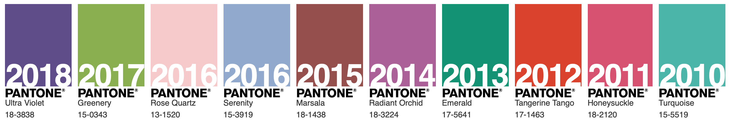Pantone's Colours of the Year for the last ten years